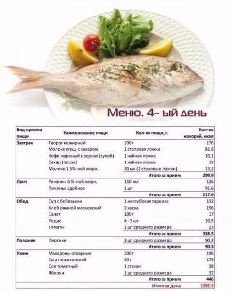Семидневная диета на супе отзывы